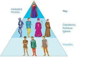 Piramide Feudal Edad Media Materia De Historia Clases De Literatura