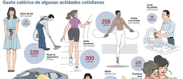 Cuántas calorías quemamos - La Razón digital