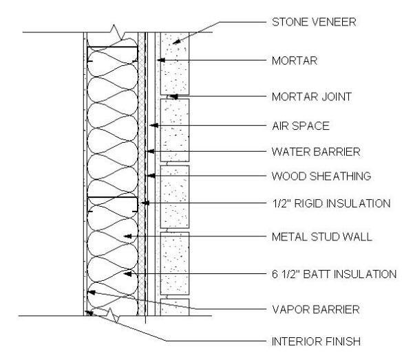 Limestone Veneer Wall Cladding Section Stone