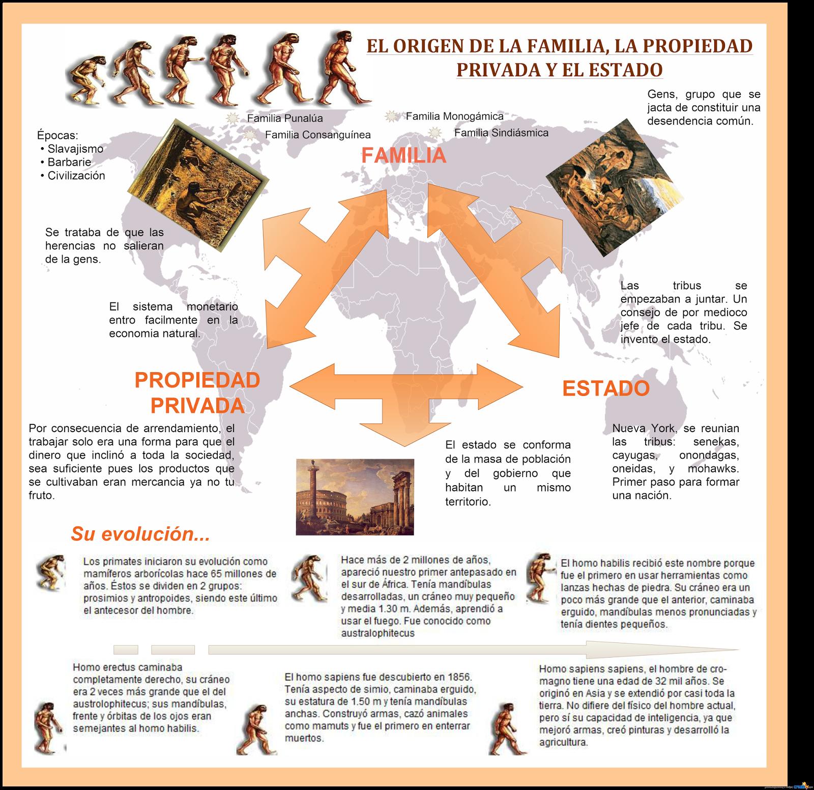 Principios De La Economía Infografía El Origen De La Familia La Propiedad Privada Y El Estado History Historia Poster