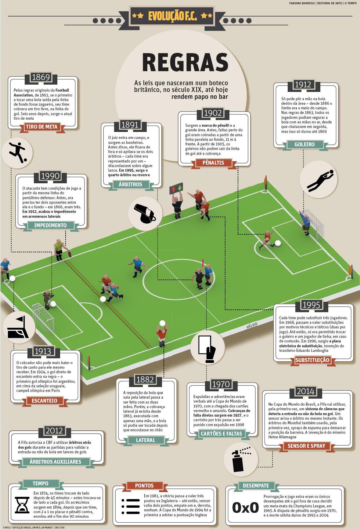 Regras Do Futebol Jornal O Tempo Treinamento De Futebol