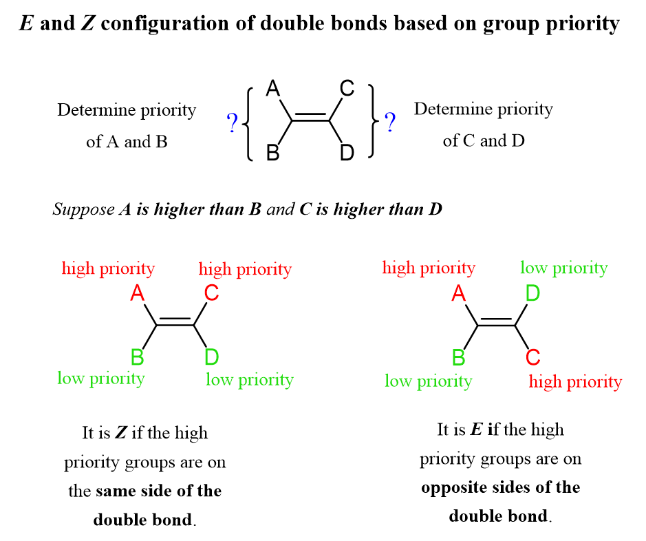 E And Z Configuration Of Double Bonds Based On Group Priority Configuration Chemistry Organic Chemistry