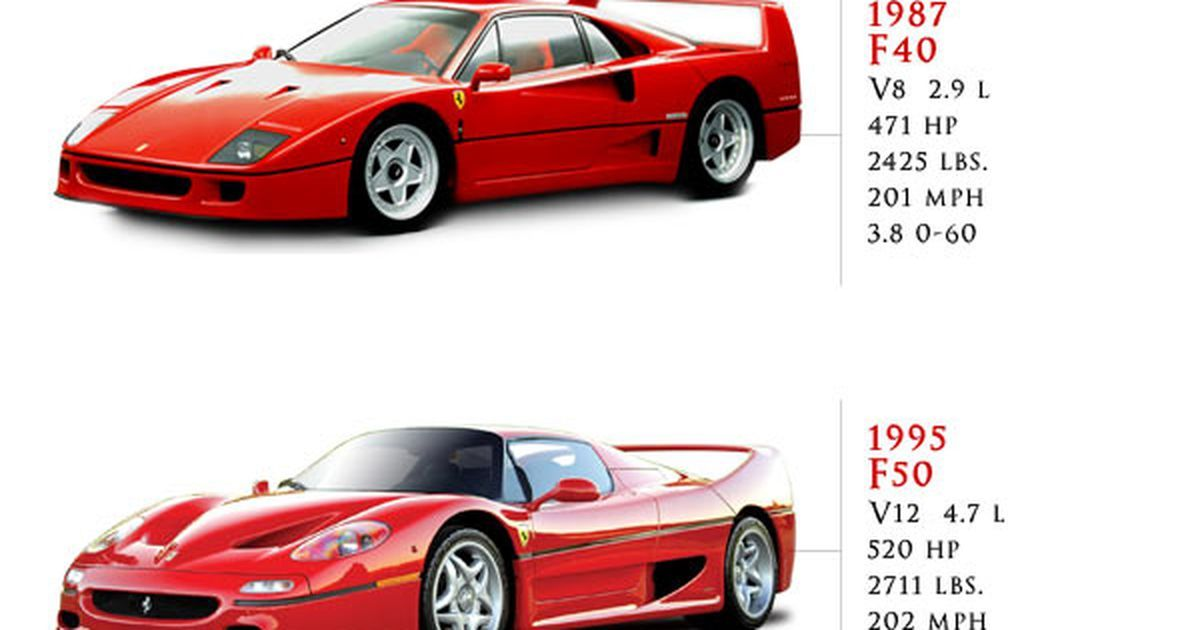 Infographic The Evolution Of Ferrari From 1947 To Now Ferrari Ferrari Car Evolution
