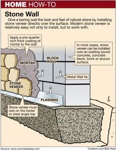 Heres how build a concrete block wall stuff to do pinterest heres how build a concrete block wall ccuart Images