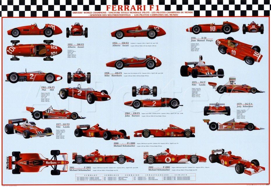 Ferrari F Ferrari World Formula  Car Car And Driver Champions