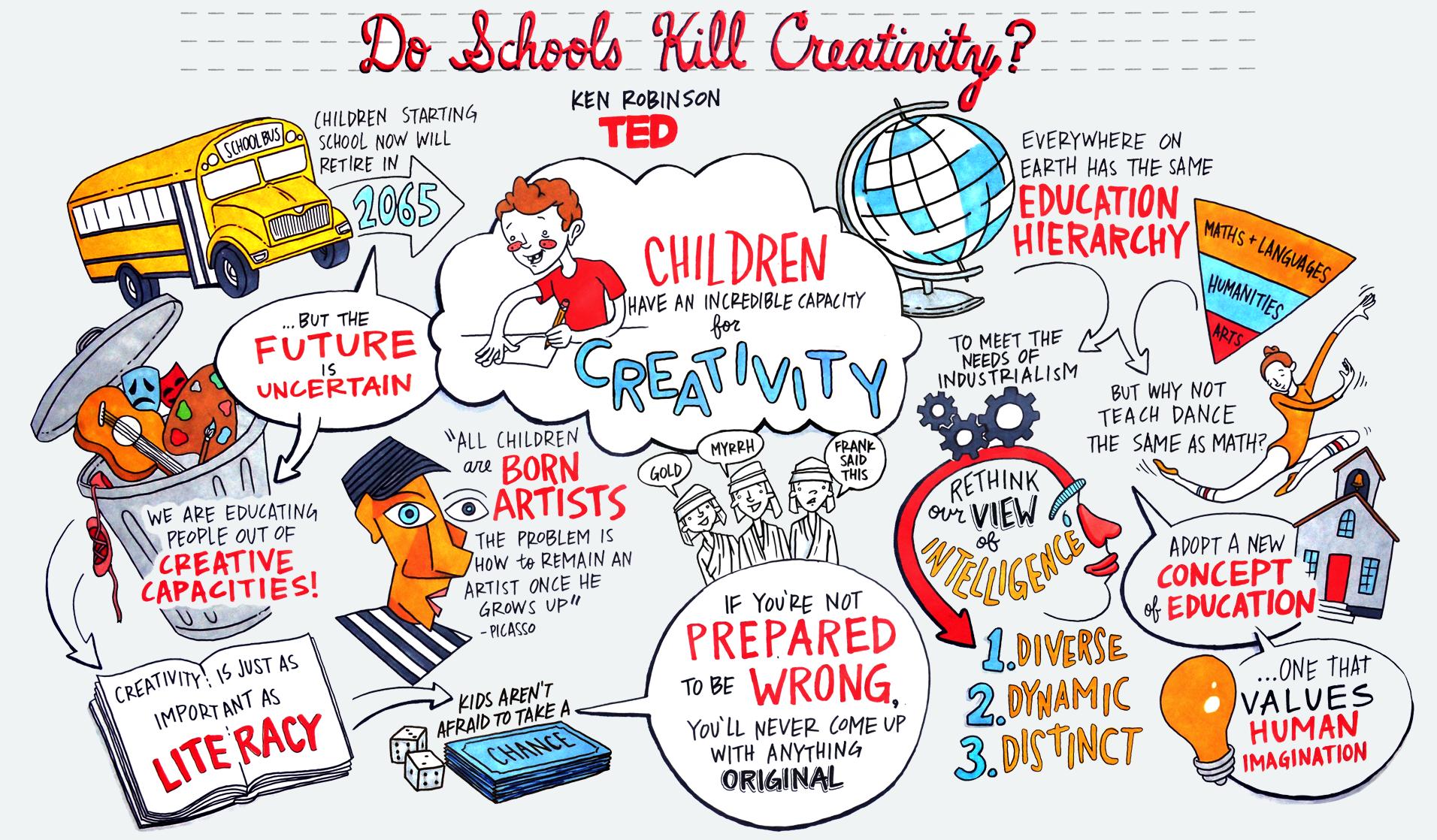 do schools kill creativity ted talk essay