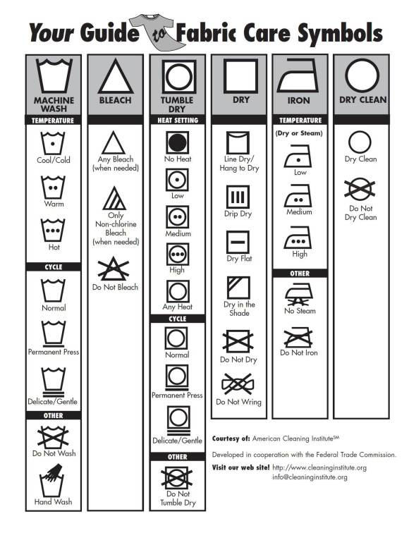 Lets Talk About Dry Cleaning Symbols Sandyscleaners Drycleaners