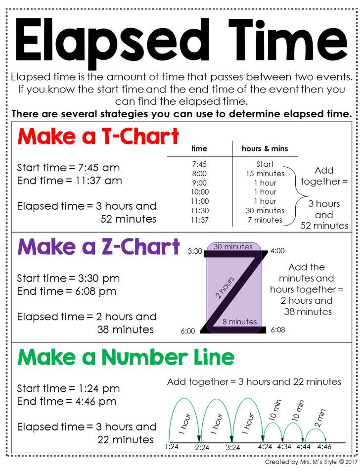 th grade math posters elapsed time poster and anchor charts also chart rehagedeemperor rh