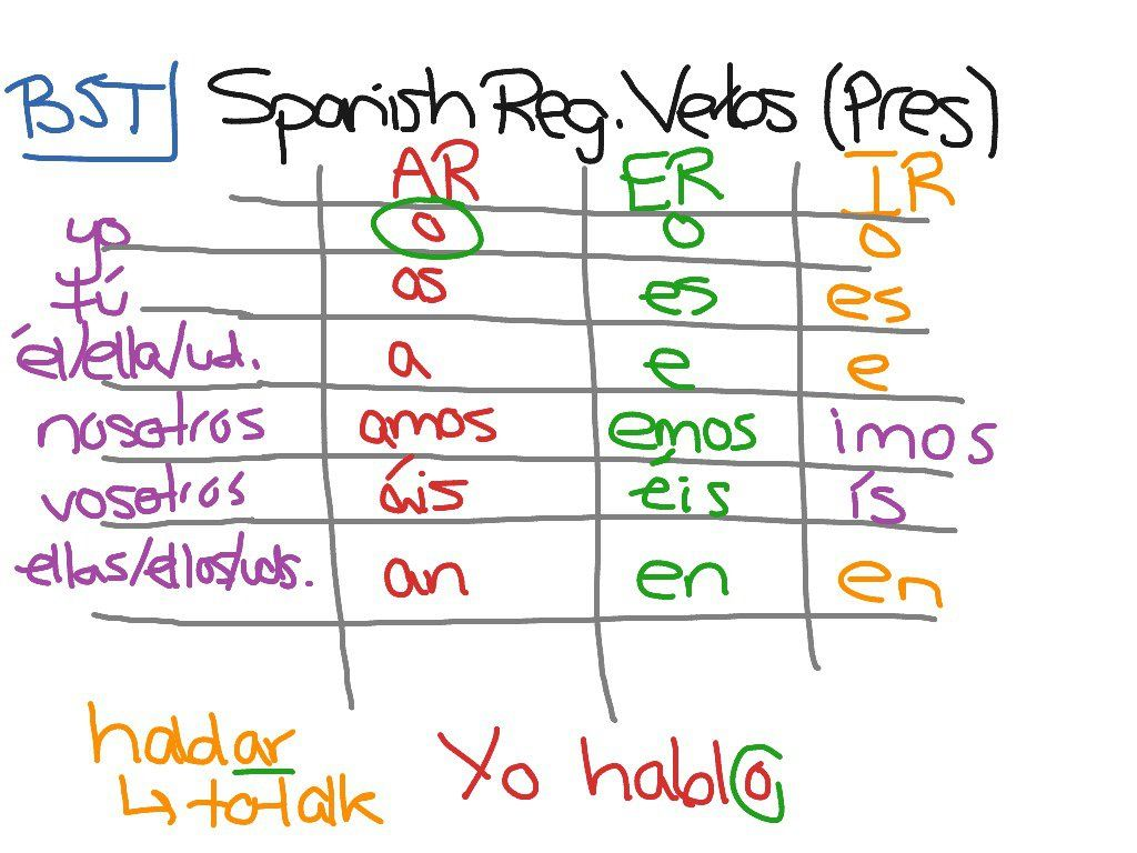 Spanish Regular Verbs Present Tense Spanish Regular Verbs Regular Verbs Word Search Puzzle [ 768 x 1024 Pixel ]