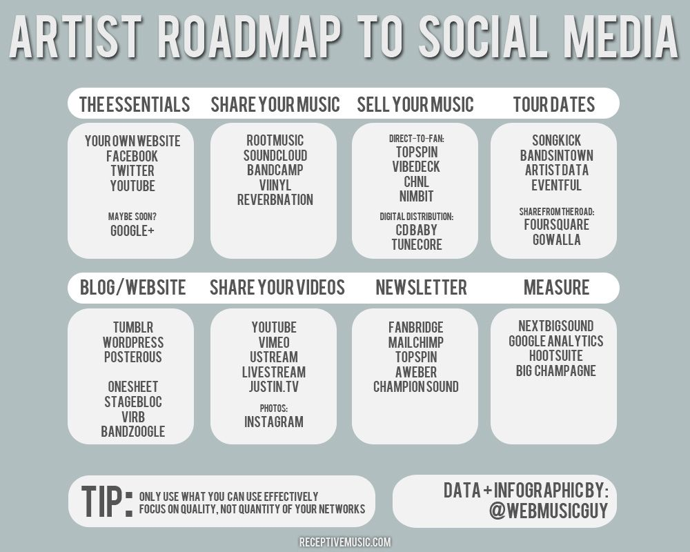 8 best SM Tips- Music Industry images on Pinterest   Music ...