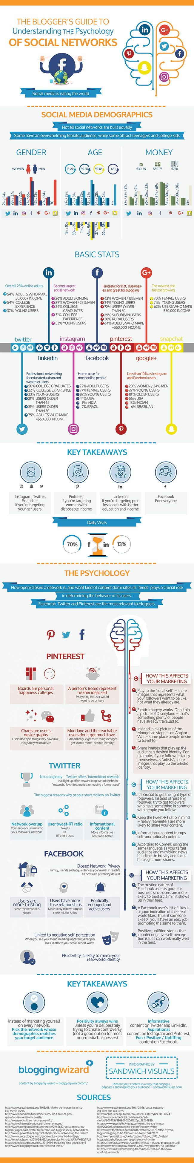 The psychology of social media; Interesting #infographic showing the different social media networks and the psychology behind them.