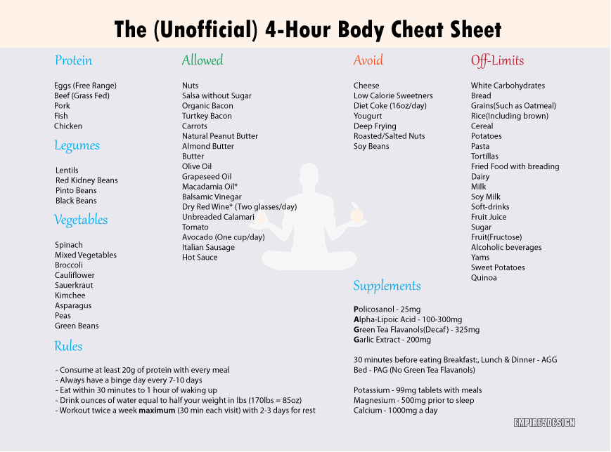 Hour Body Food Cheat Sheet