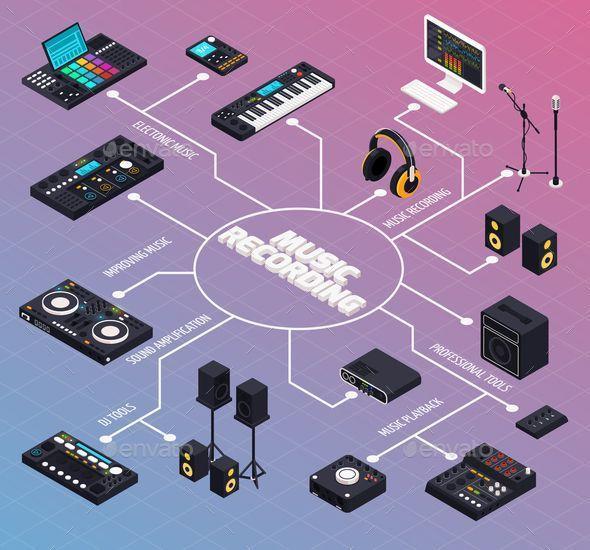 Music Production Flowchart Composition #Music production ...