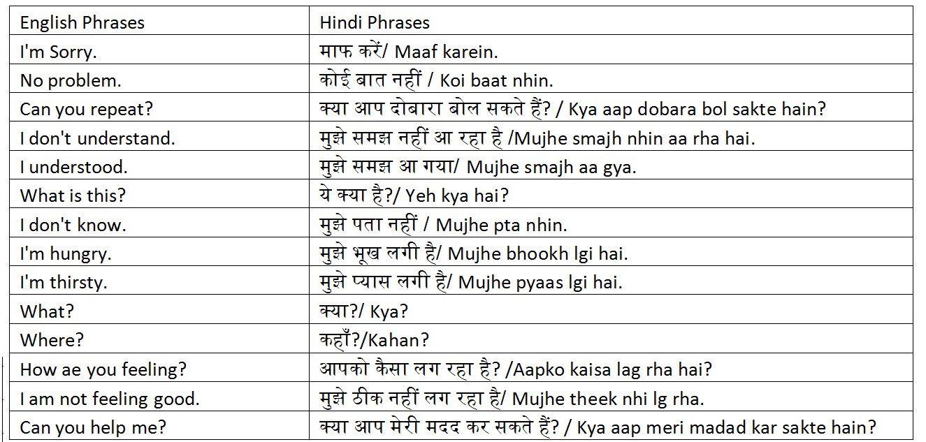 Useful Hindi Phrases Hindi Language Learning Hindi Worksheets Hindi Language