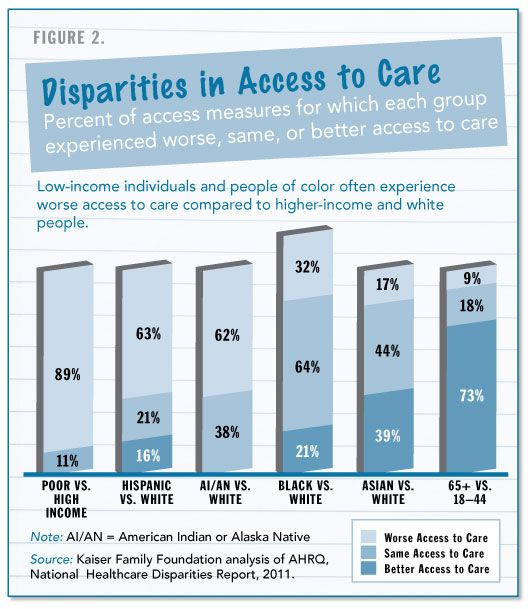 Chapter 12 Disparities In Health And Health Care Covering