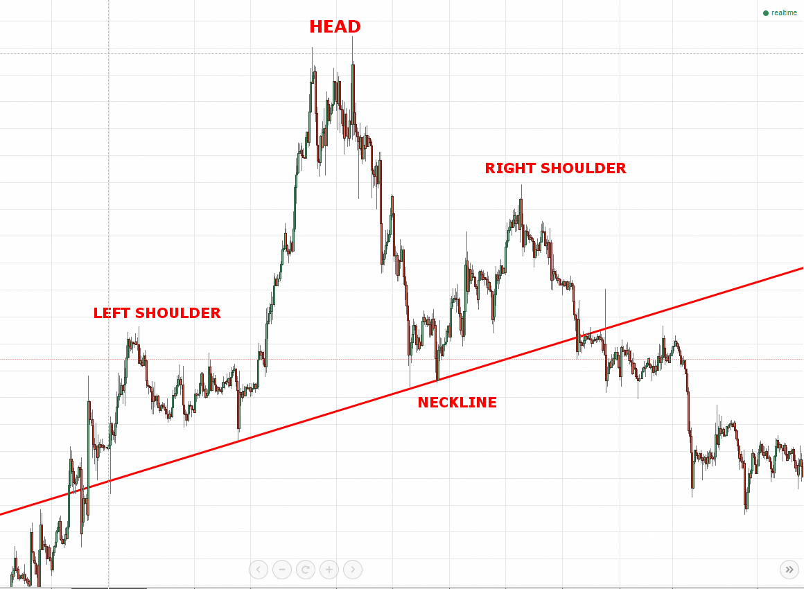 Head And Shoulders Pattern Technical Analysis Stock Market -