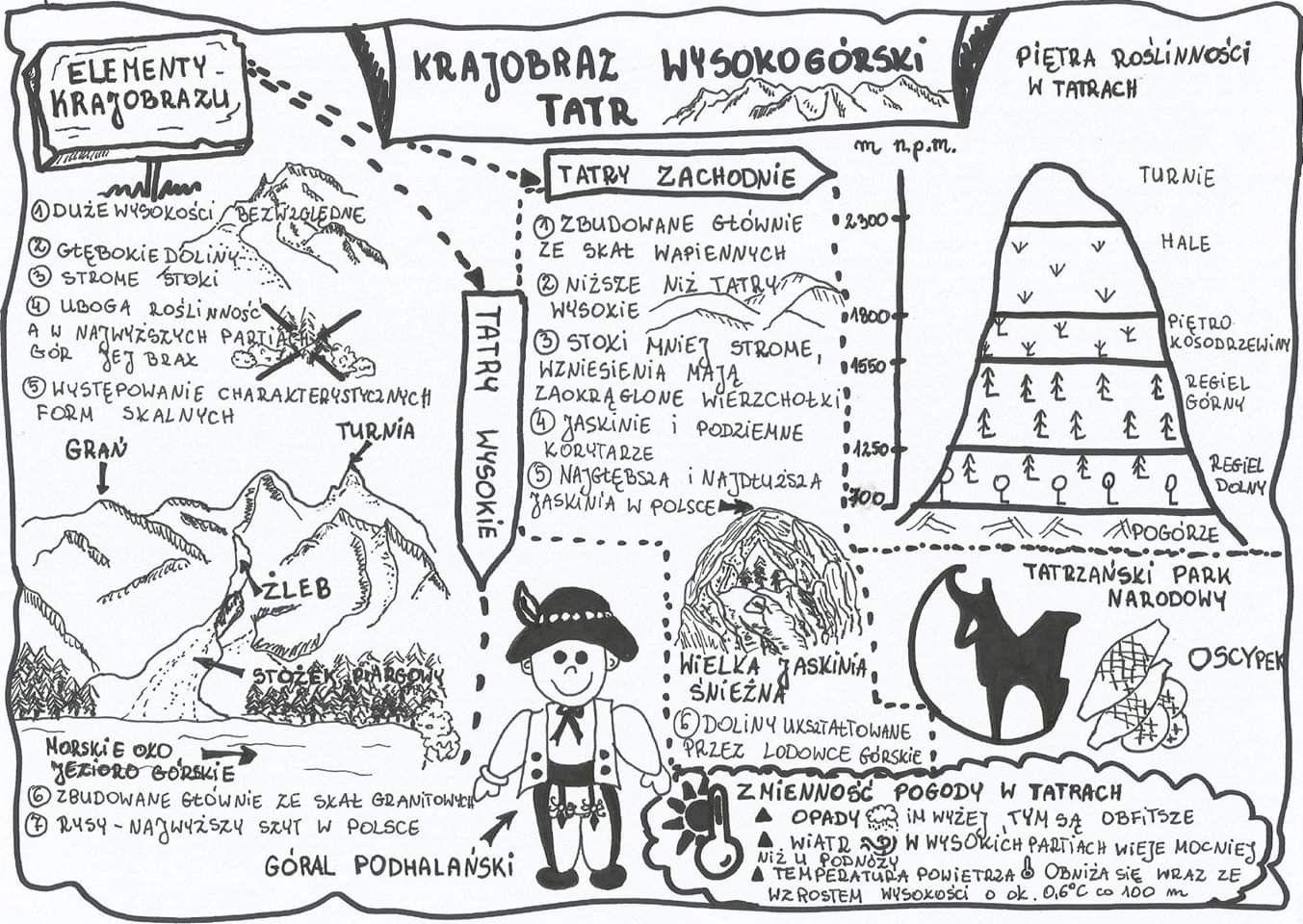 Pin By Kasia Jaromin On Geografia Kids Geography School