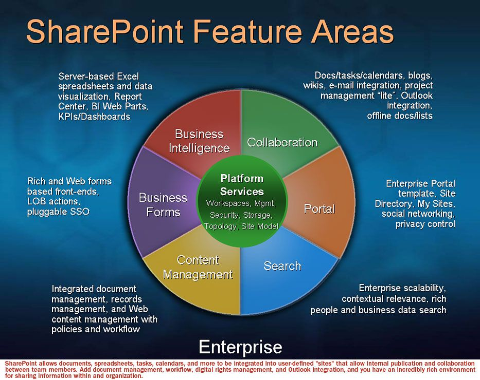 17 Best images about Sharepoint on Pinterest | Use case, The talk ...