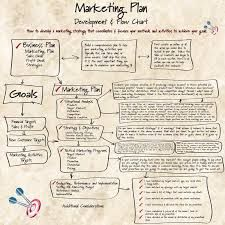 Marketing PlanPdf  Google Search  Restaurant Concept