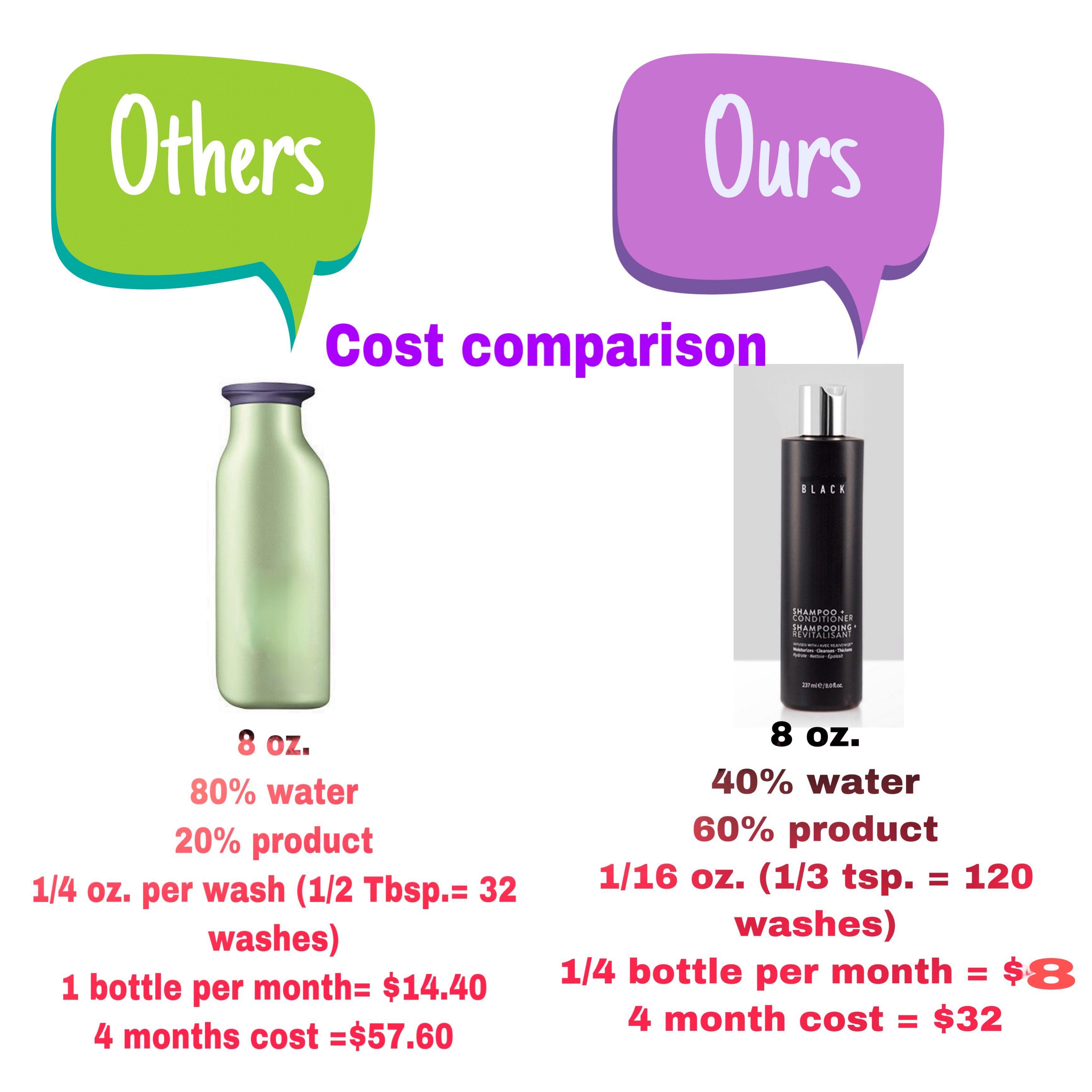 Cost comparison Monat cost, Monat, Monat hair