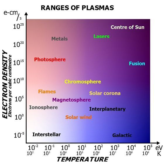Plasma Is Considered The Fourth State Of Matter The Three Other States Are Solid Liquid And Gas Plasma Is A Cloud Of Protons N Physics Plasma Astrophysics