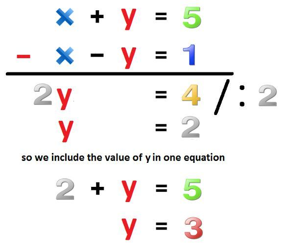 Elimination Method Math Pictures Pinterest Equation Free Math