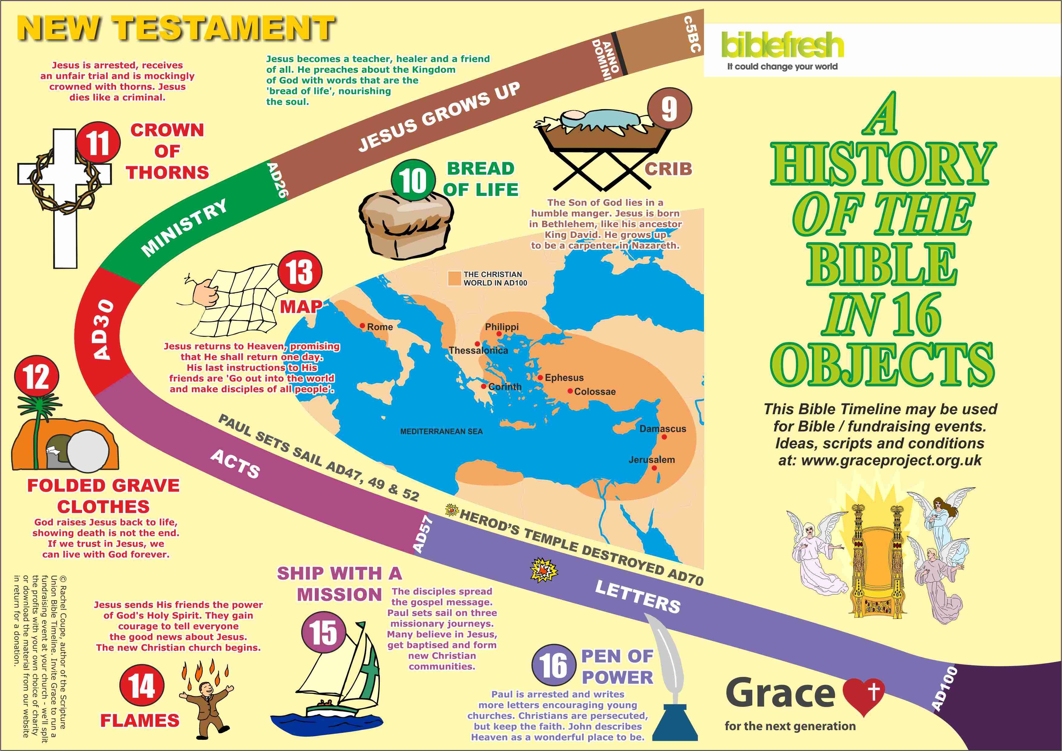 New Testament Time Line
