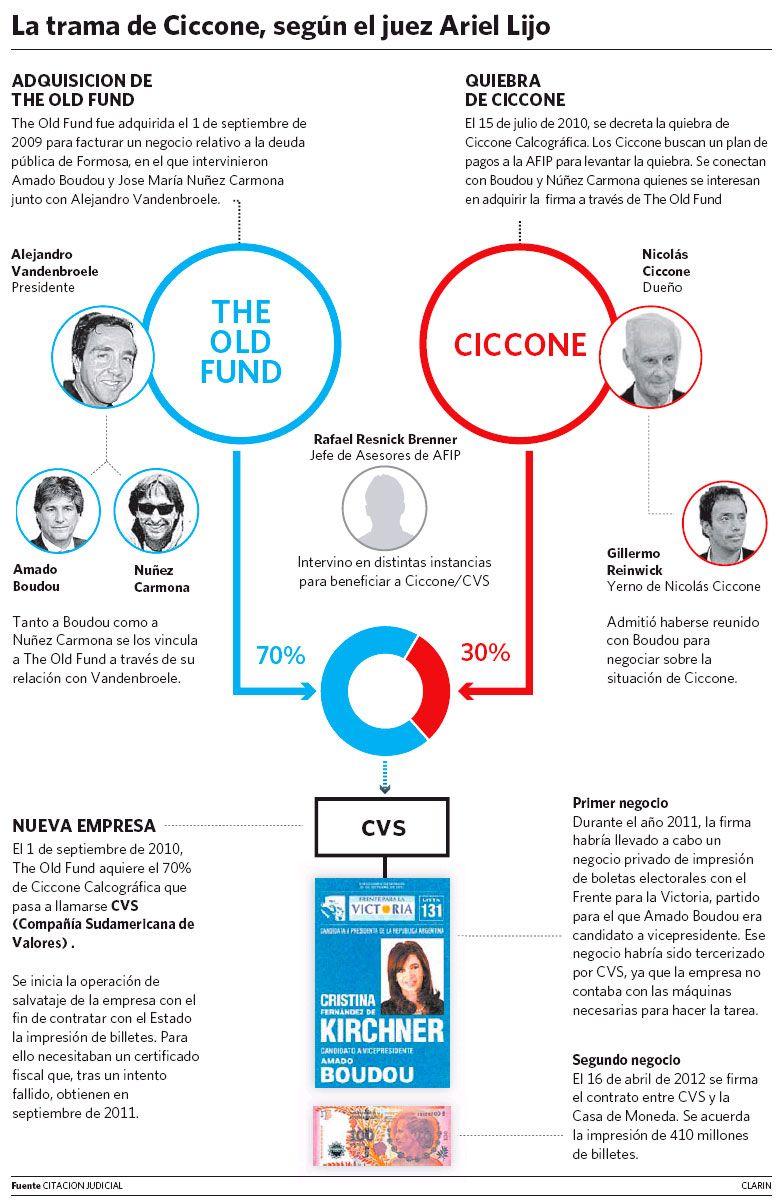 31 de mayo - Clarín - El caso Ciccone, bajo la lupa