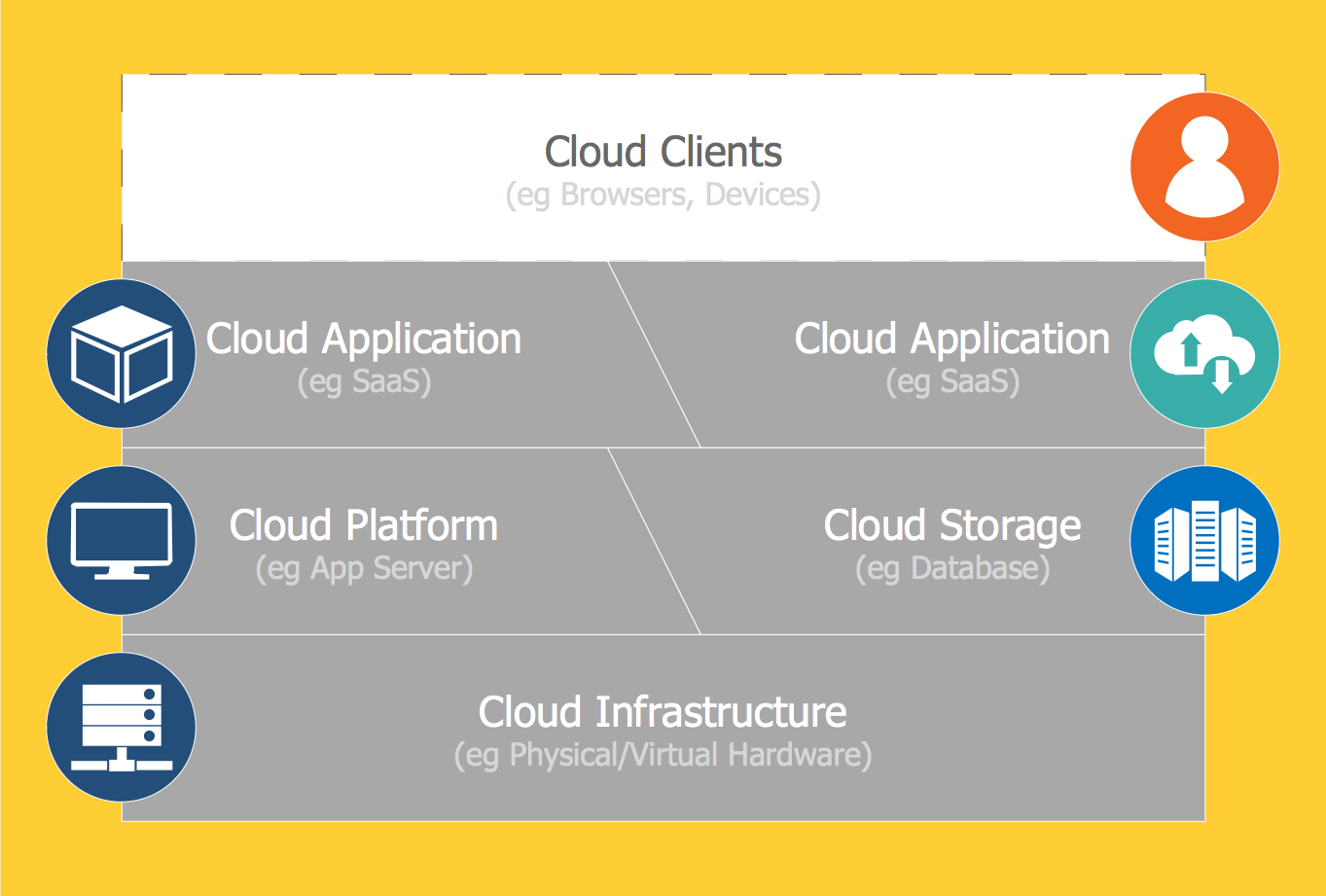 Cloud Computing Diagrams Solution Cloud Computing Cloud Infrastructure Clouds