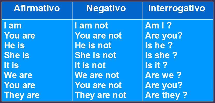 Explicacion Y Ejercicios Sobre El Verbo To Be En Ingles Con Juego