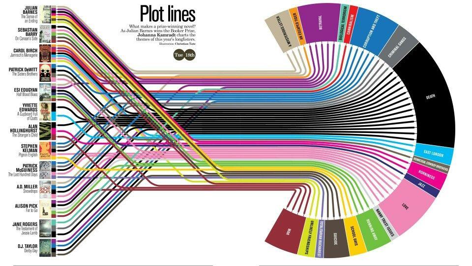 Infographic to an award winning novel