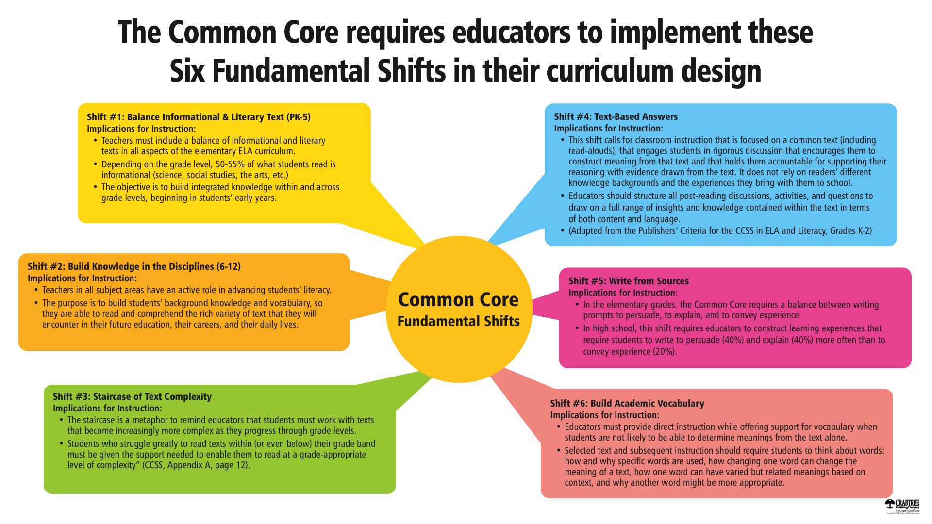 Six Fundamental Shifts in Curriculum Design. Education