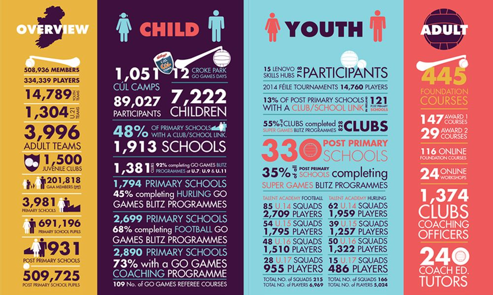 Gaa Annual Report Infographic For The Irish Sports Council Annual Report Infographic Annual