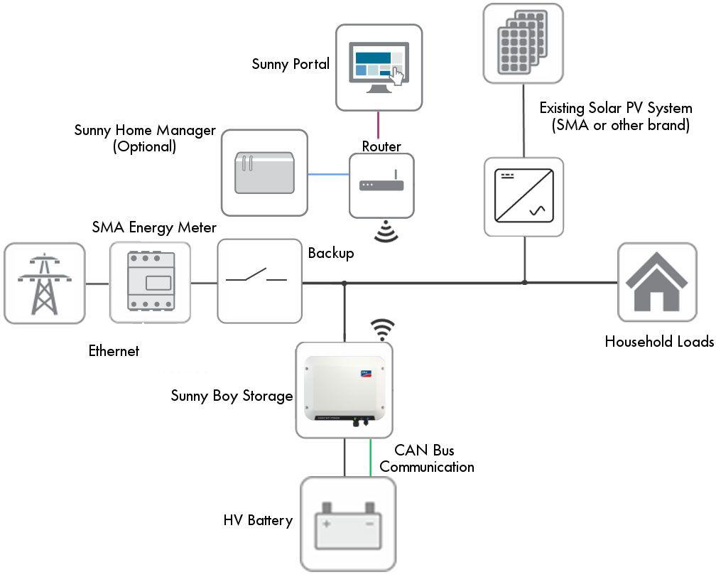 Tesla Storage Battery Diagram Data Circuit Power Amplifier Ocl 35w By Ne540 2n3055 Powerwall Smart City Building Pinterest Rh Co Uk Electric Car