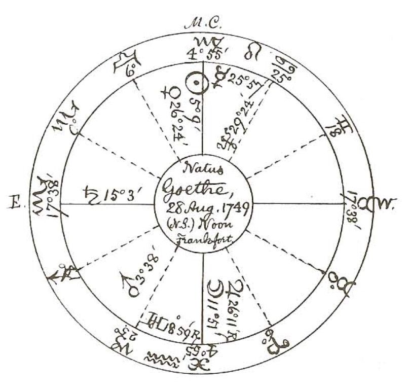 Esoteric Astrology Chart Ibovnathandedecker