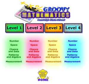 Groovy Mathematics Math Websites Mathematics School Levels