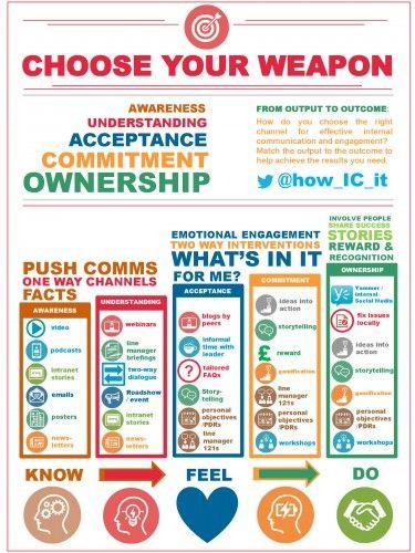 Pin by Thoughtleadership Zen on Leadership Communication Skills