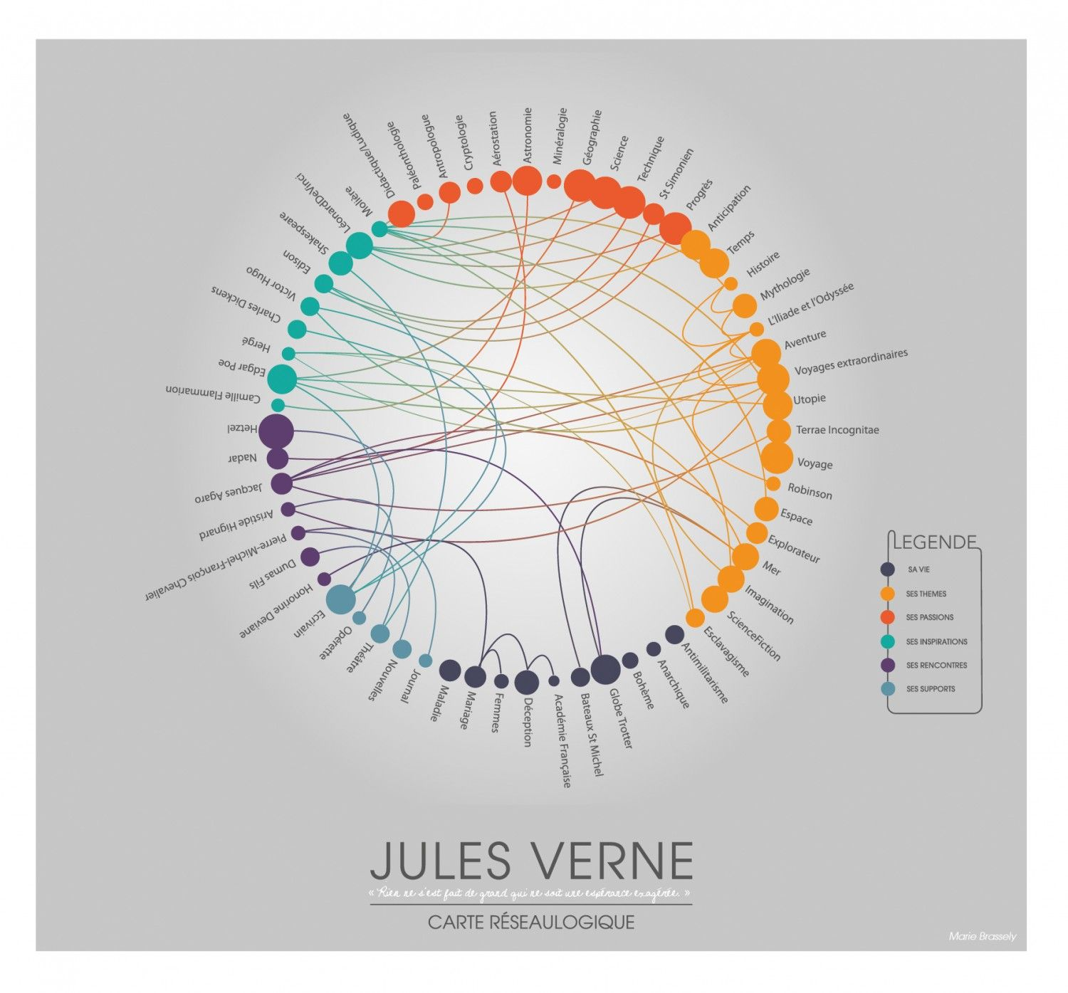 Jules Verne Network Graphy Map Infographic I Get It Its A Chord