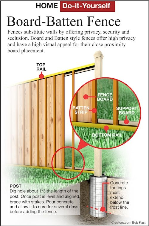 Diy Project How To Build An Attractive Board And Batten Fence Batten Diy Fence Design Concrete Posts