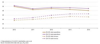 Statistiek van de overheidsfinanciën - Statistics Explained