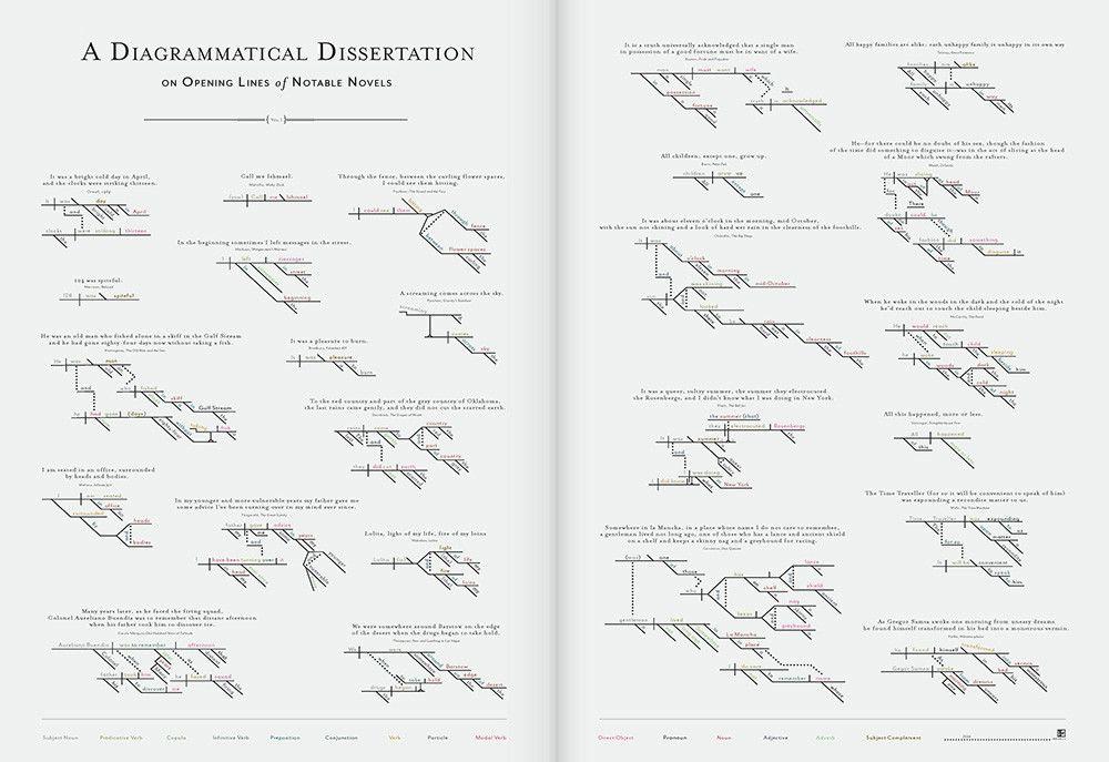 A Diagrammatical Dissertation On Opening Line Of Notable Novel Famou Pop Chart Novels Sur La Litterature