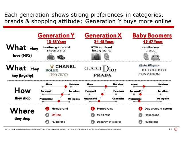 baby boomers vs generation x Baby boomer generation, 1946, 1964, 54, 72 generation x (baby bust), 1965,  1979, 39, 53 xennials, 1975, 1985, 33, 43 millennials generation y, gen next.