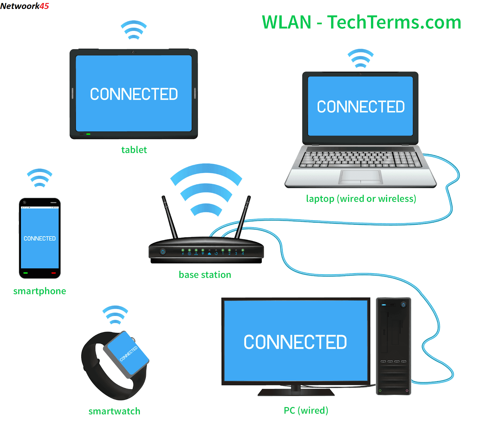 How To Installing A Wlan