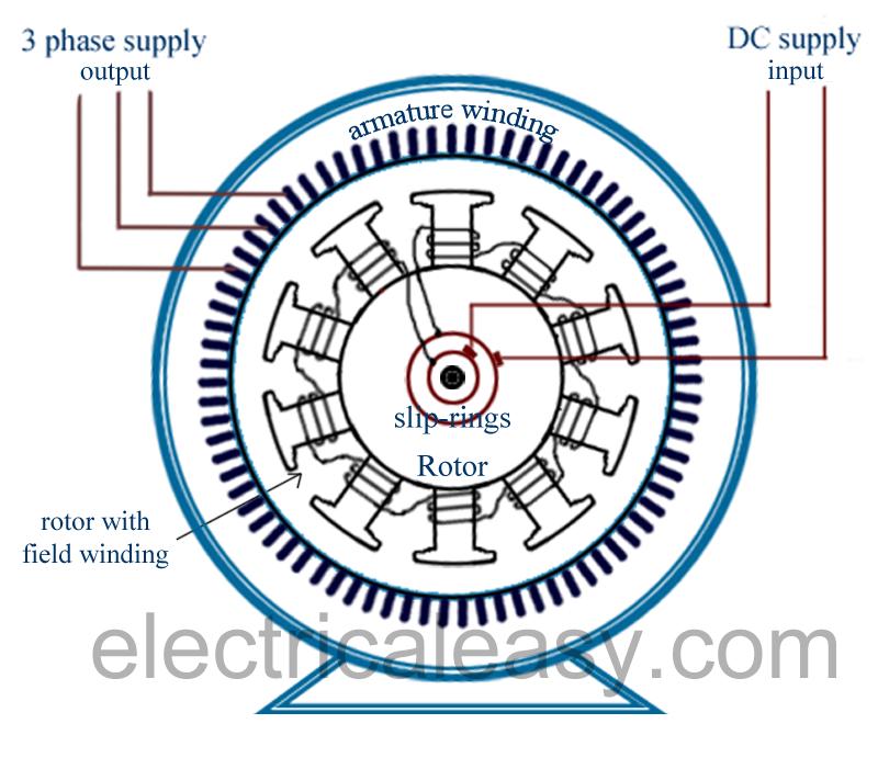 alternator (AC generator) salient pole construction | Engineering ...
