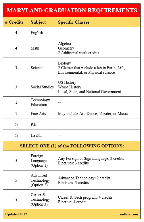 Maryland Graduation Requirements For Public School Students High School Homeschool High School Physical Science
