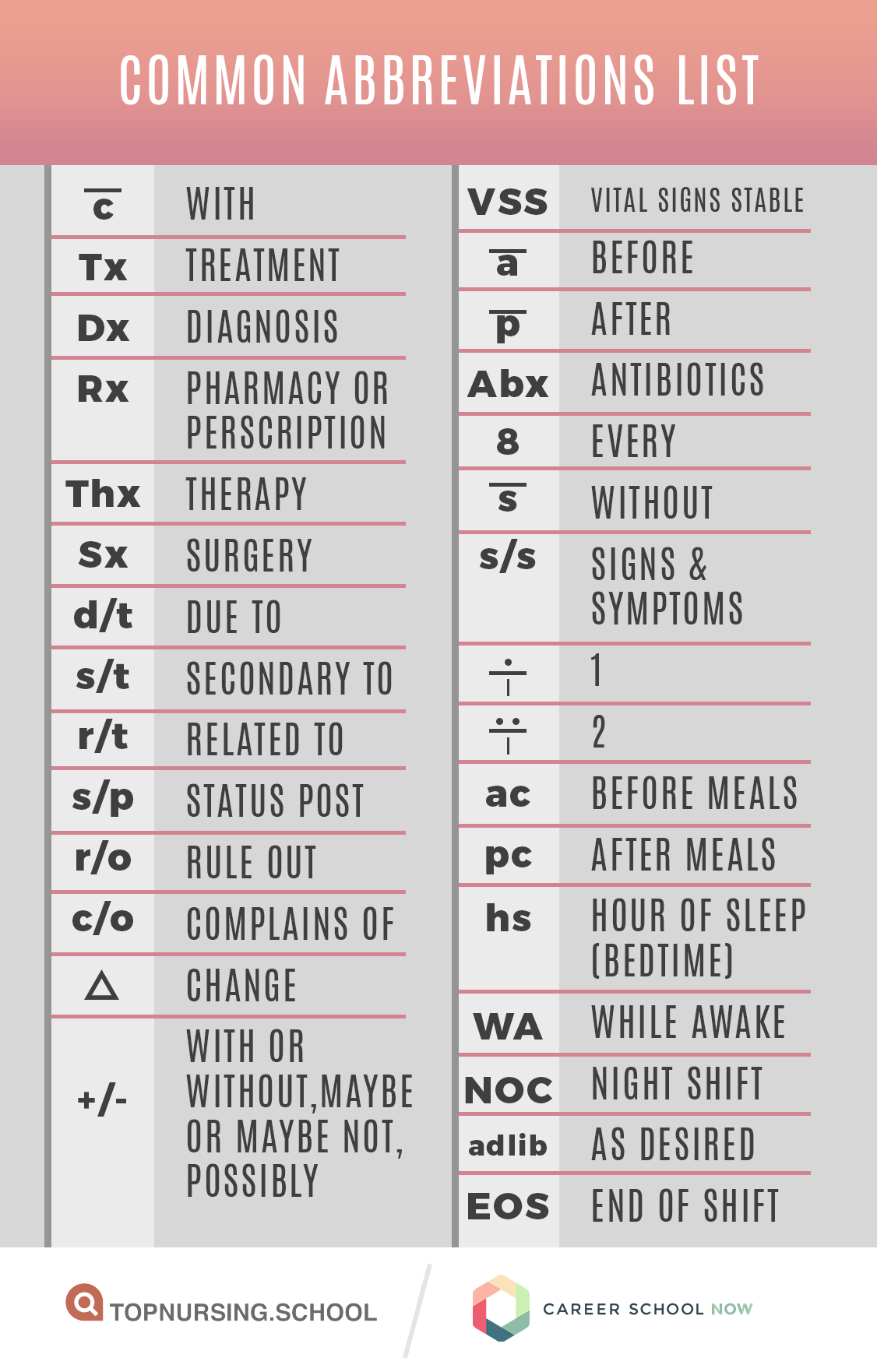 Common Abbreviations You Ll Use In The Medical Field