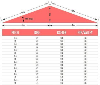 Roof pitch calculator | Roof | Roof truss design, Roof trusses, Roof