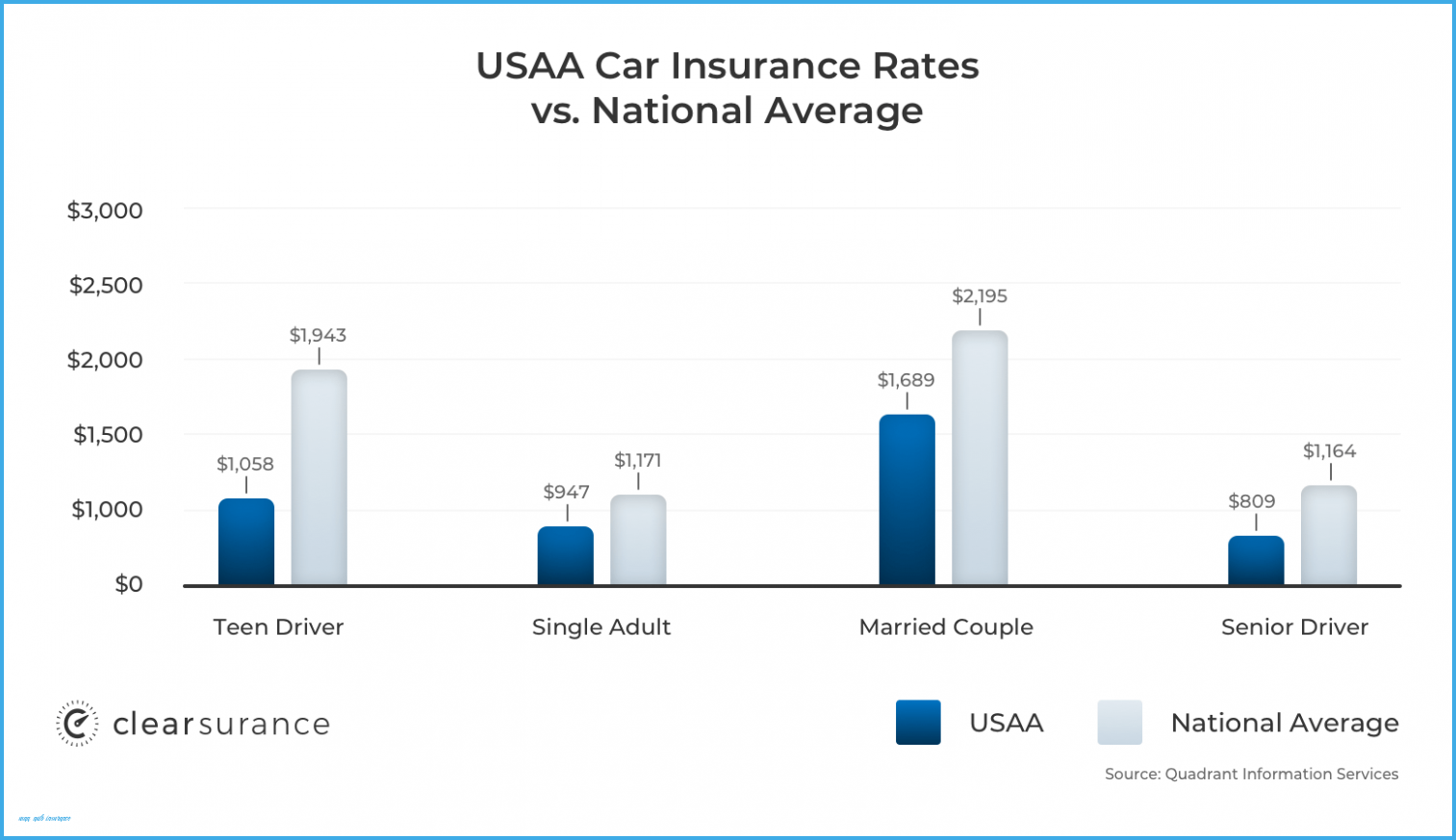 The 10 Secrets About Usaa Auto Insurance Only A Handful Of ...