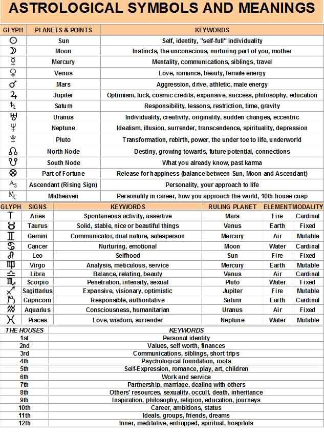 Astrological Planets Signs And Their House Meanings Birth Chart Astrology Astrology Astrology Numerology Love blossomed between them during the filming of the movie 'guru'. pinterest