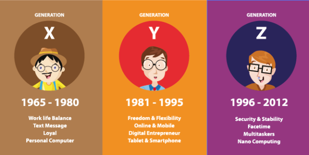 Related Image Generation Z Millennials Generation What Is Generation Z